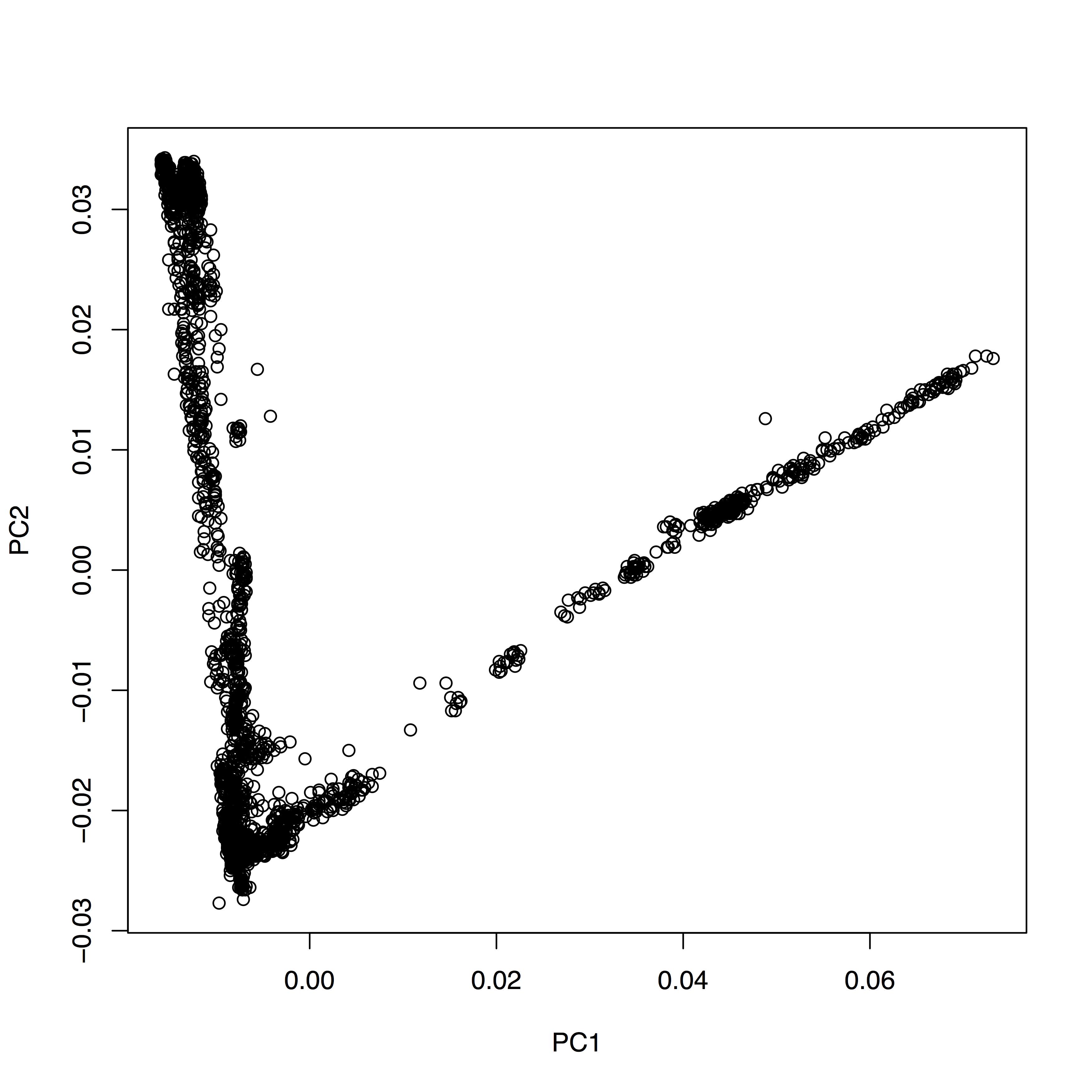 Principal Component Analysis — GAWorkshop 1 documentation